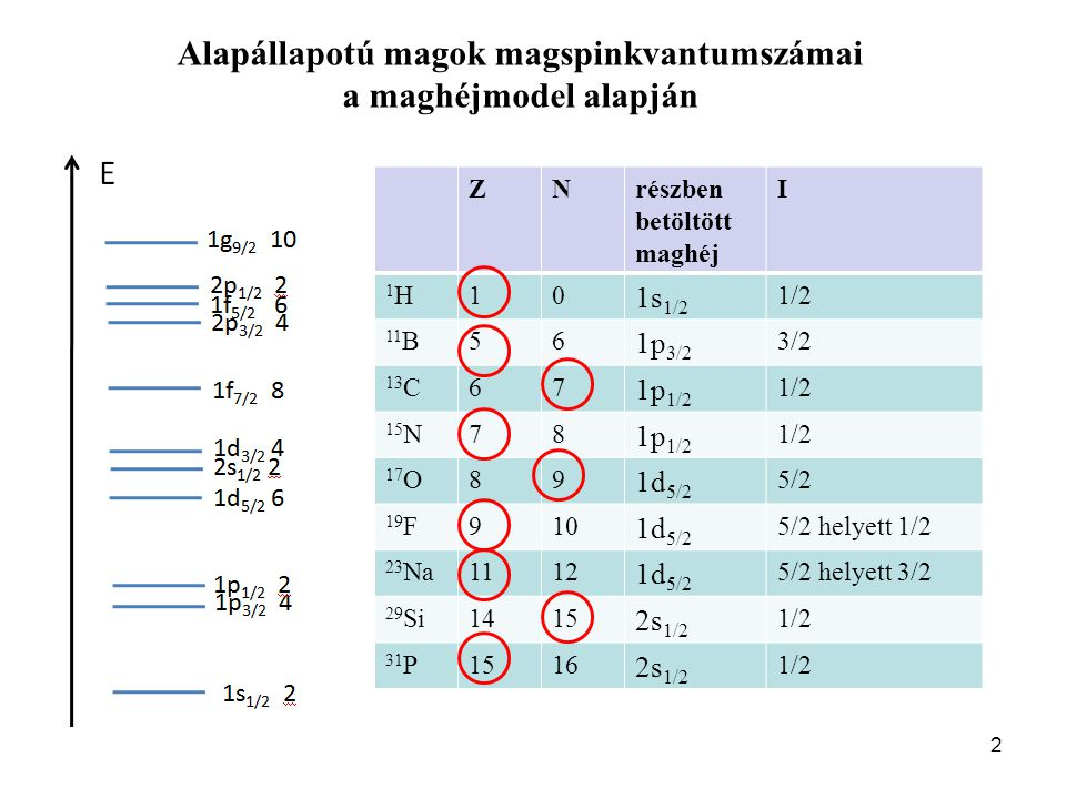 I jelentősége az NMR spektroszkópiában: A kvadrupólussal rendelkező magok NMR-jele szélesebb.