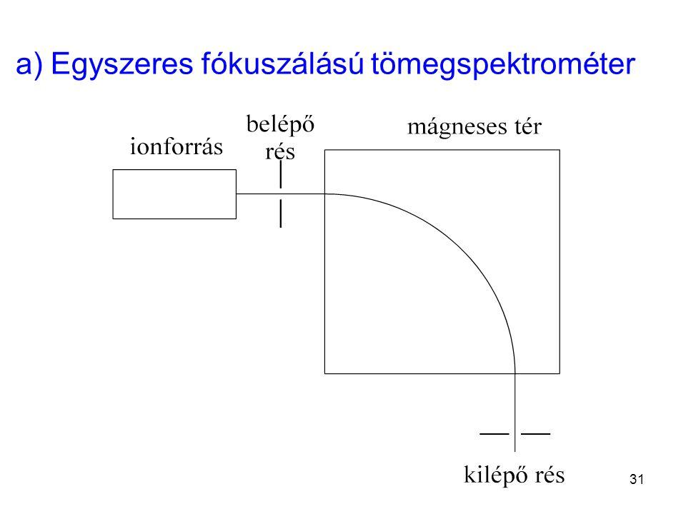 a) Egyszeres fókuszálású tömegspektrométer 31