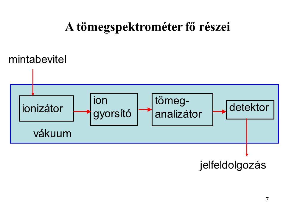A tömegspektrométer fő részei 7 ionizátor ion gyorsító tömeg- analizátor detektor mintabevitel jelfeldolgozás vákuum