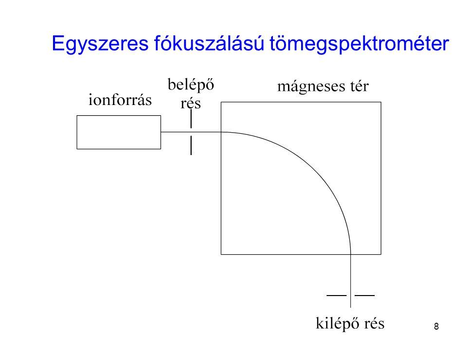 n-bután 1) molekulacsúcs m/e = 58-nál viszonylag kis intenzitású 2) m/e = 43-nál van a legvalószínűbb csúcs 58-43 = 15, tehát egy metil-csoport hasadt le, C 3 H 7 + ionból származik 3) m/e = 59-nél kis csúcs, 13 C illetve 2 H természetes jelenléte miatt (szatelit csúcs) 4) m/e = 29 C 2 H 5 + de C 4 H 10 2+ is.