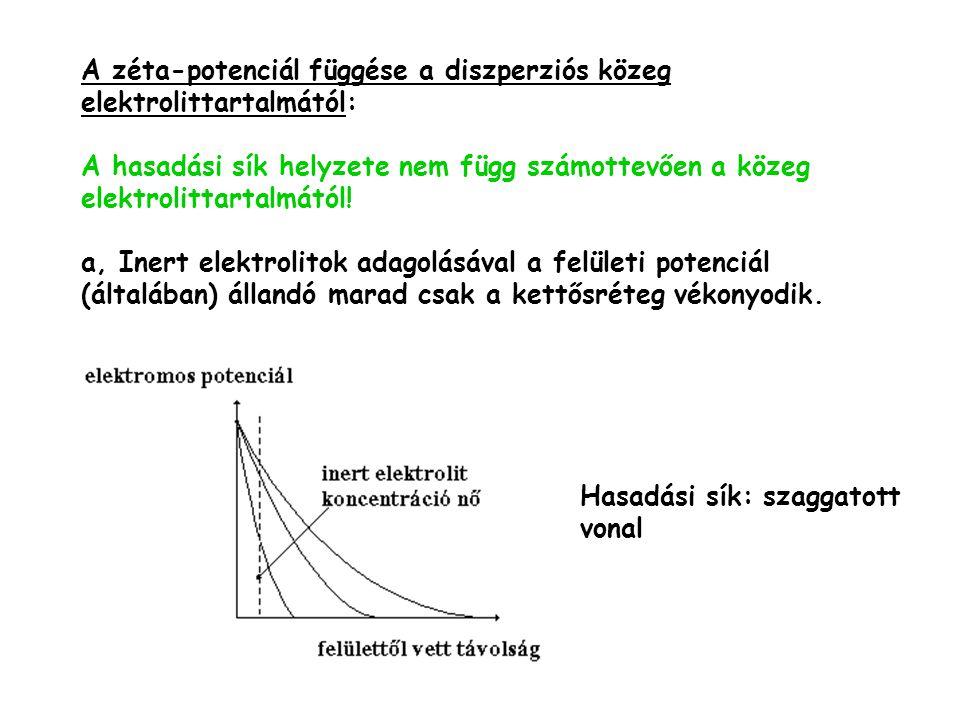 A zéta-potenciál függése a diszperziós közeg elektrolittartalmától: A hasadási sík helyzete nem függ számottevően a közeg elektrolittartalmától.