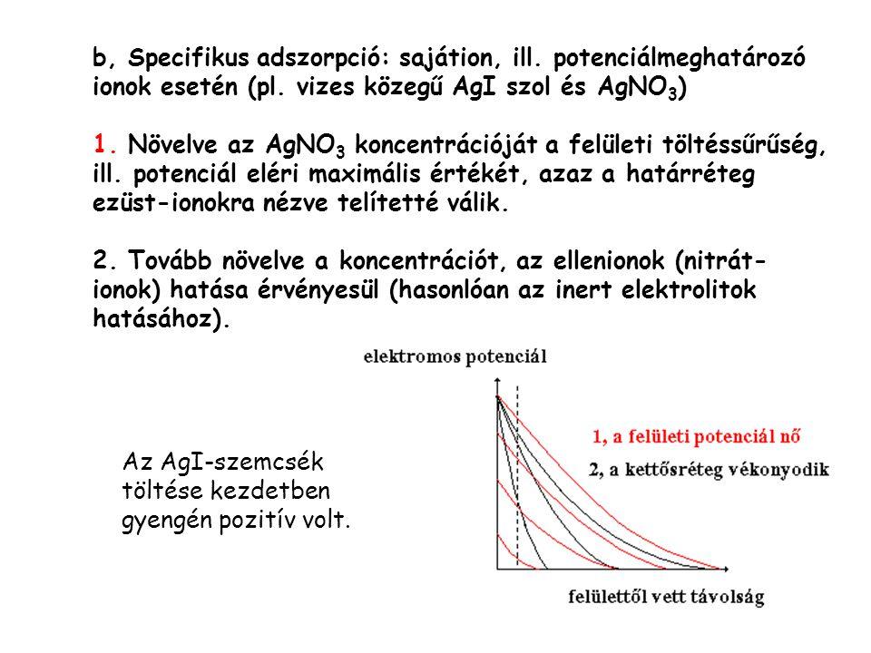 b, Specifikus adszorpció: sajátion, ill.potenciálmeghatározó ionok esetén (pl.