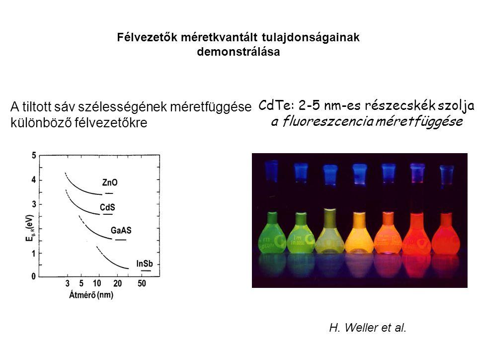CdTe: 2-5 nm-es részecskék szolja a fluoreszcencia méretfüggése H. Weller et al. A tiltott sáv szélességének méretfüggése különböző félvezetőkre Félve