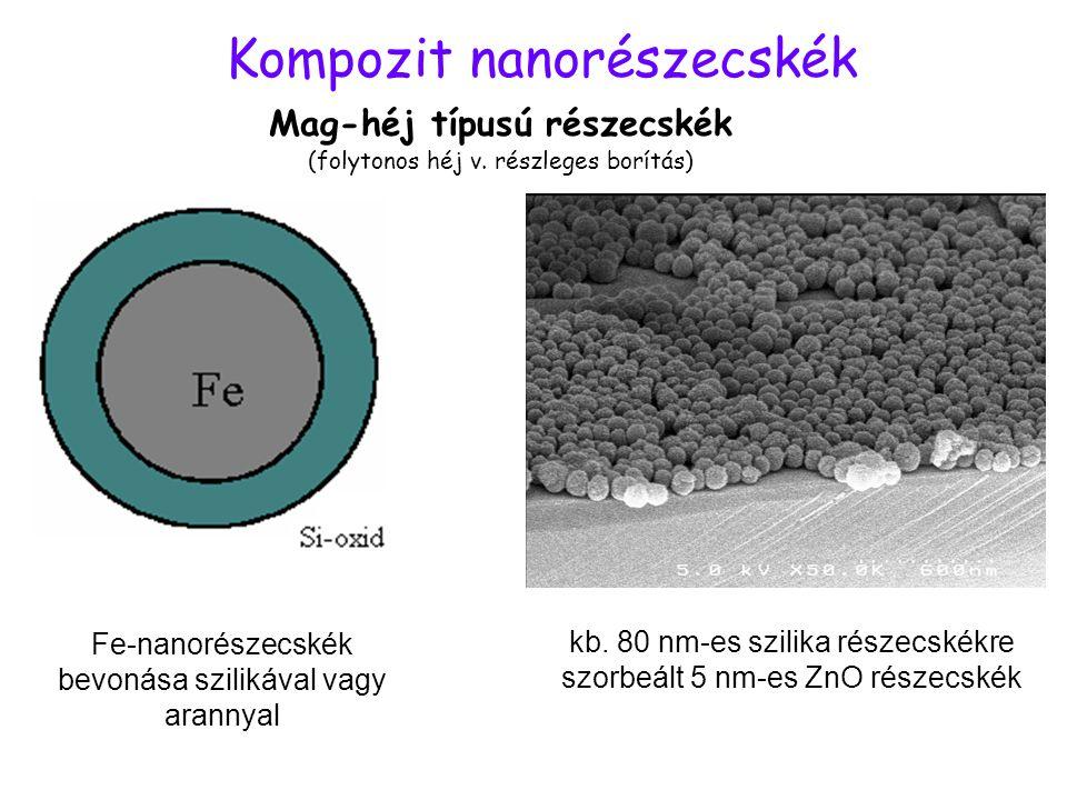 Kompozit nanorészecskék Mag-héj típusú részecskék (folytonos héj v. részleges borítás) Fe-nanorészecskék bevonása szilikával vagy arannyal kb. 80 nm-e