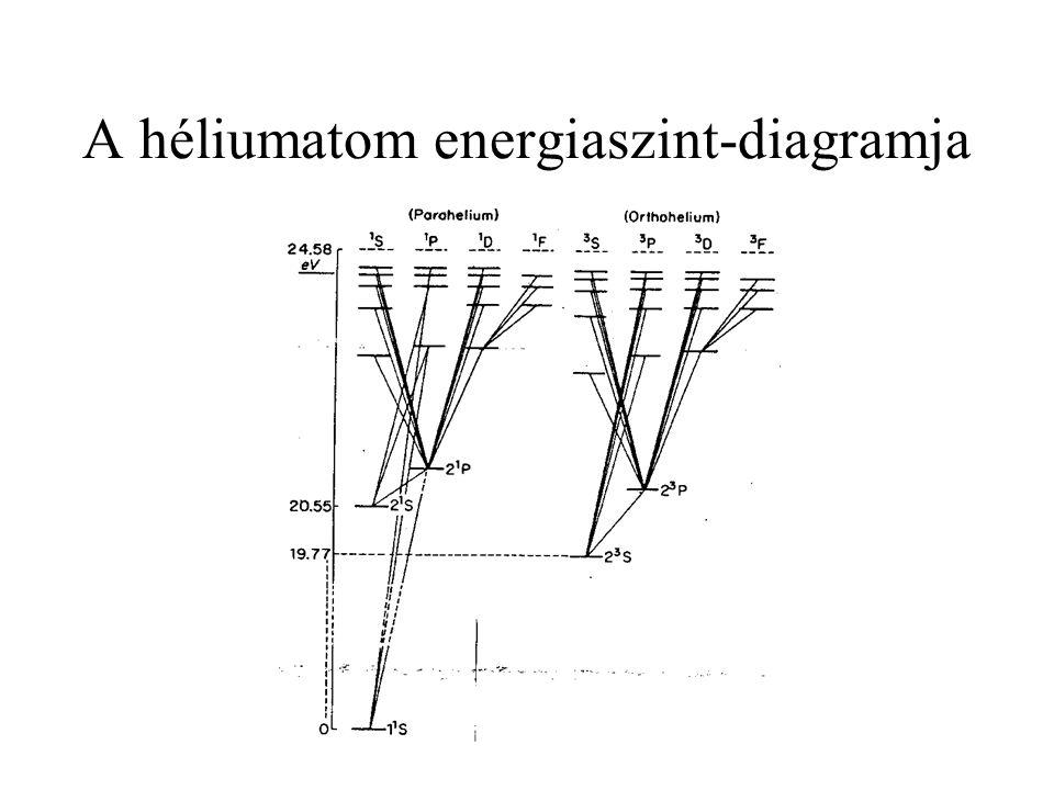 A héliumatom energiaszint-diagramja