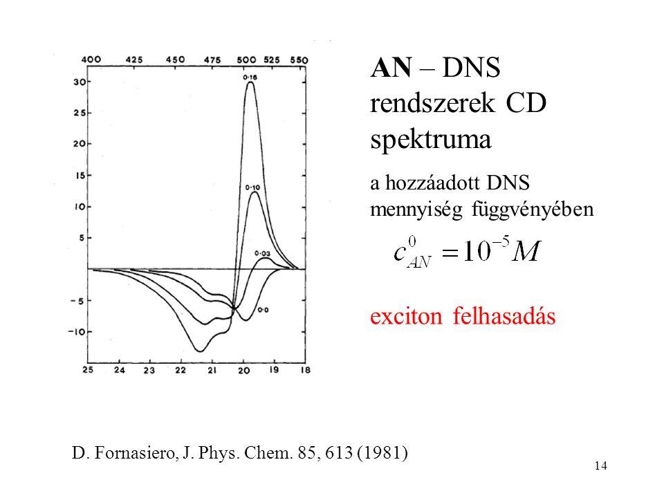 14 AN – DNS rendszerek CD spektruma a hozzáadott DNS mennyiség függvényében D. Fornasiero, J. Phys. Chem. 85, 613 (1981) exciton felhasadás