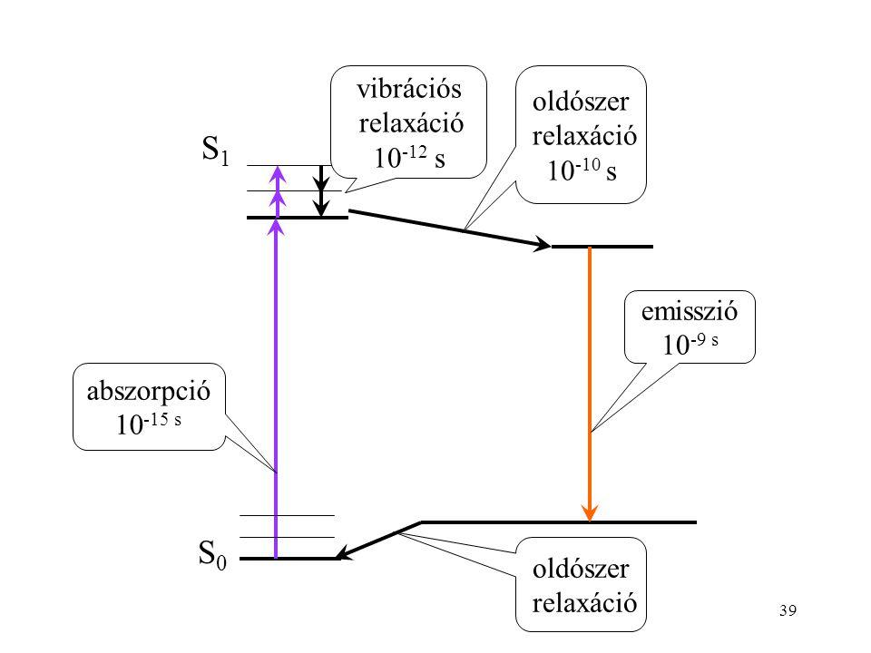39 S0S0 S1S1 vibrációs relaxáció 10 -12 s oldószer relaxáció oldószer relaxáció 10 -10 s abszorpció 10 -15 s emisszió 10 -9 s