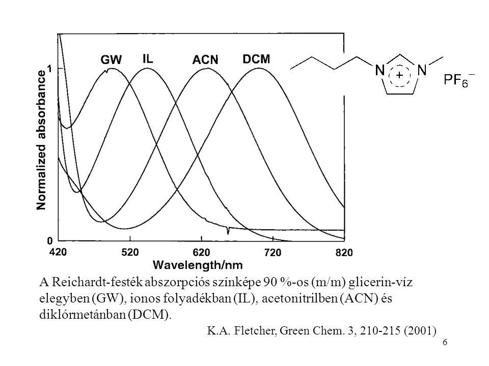 6 A Reichardt-festék abszorpciós színképe 90 %-os (m/m) glicerin-víz elegyben (GW), ionos folyadékban (IL), acetonitrilben (ACN) és diklórmetánban (DCM).