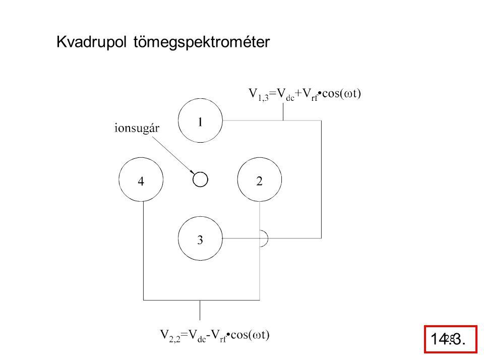 Kvadrupol tömegspektrométer 14.3. 28