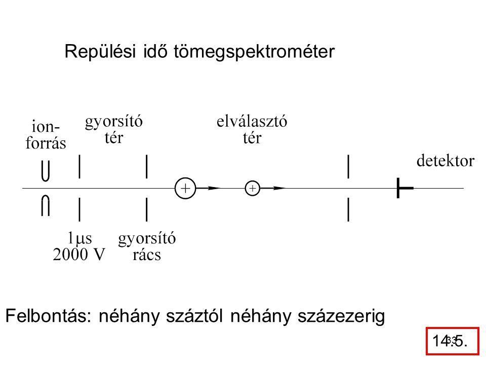 Repülési idő tömegspektrométer Felbontás: néhány száztól néhány százezerig 14.5. 33