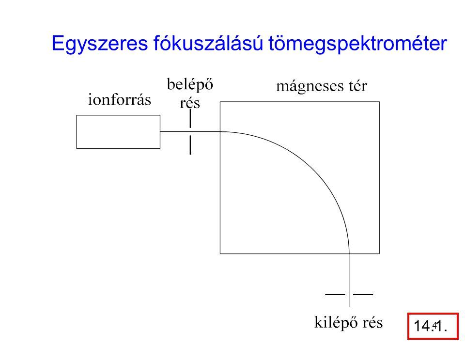 b) Kettős fókuszálású tömegspektrométer Az ionok elválasztása két lépésben, elektromos térrel és mágneses térrel Felbontás: néhány tíz ezertől 100 ezerig 25
