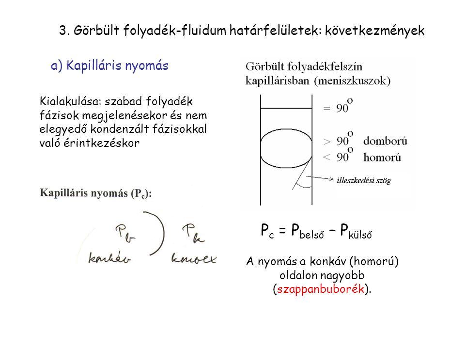 3. Görbült folyadék-fluidum határfelületek: következmények Kialakulása: szabad folyadék fázisok megjelenésekor és nem elegyedő kondenzált fázisokkal v
