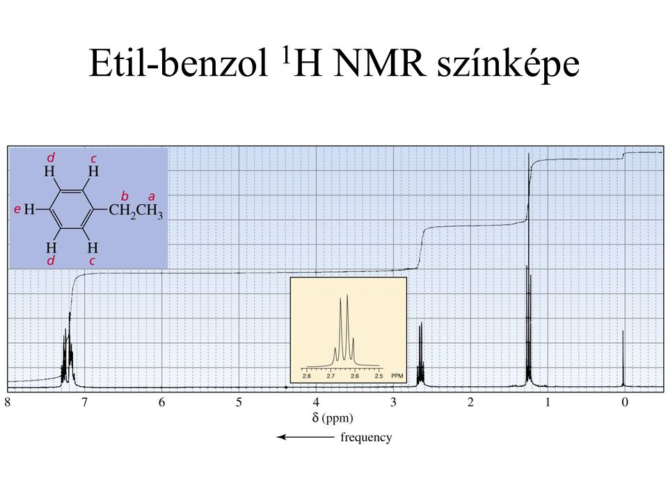 52 Etil-benzol 1 H NMR színképe