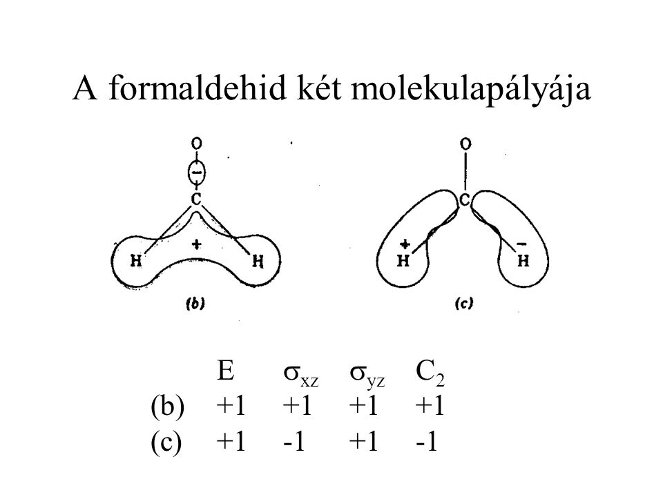 Fő tehetetlenségi tengelyek a, b, c derékszögű koordinátarendszer a-tengely: a test lehető legkisebb tehetetlenségi nyomatéka tartozik hozzá c-tengely: a test lehető legnagyobb tehetetlenségi nyomatéka tartozik hozzá b-tengely: a harmadik merőleges irány