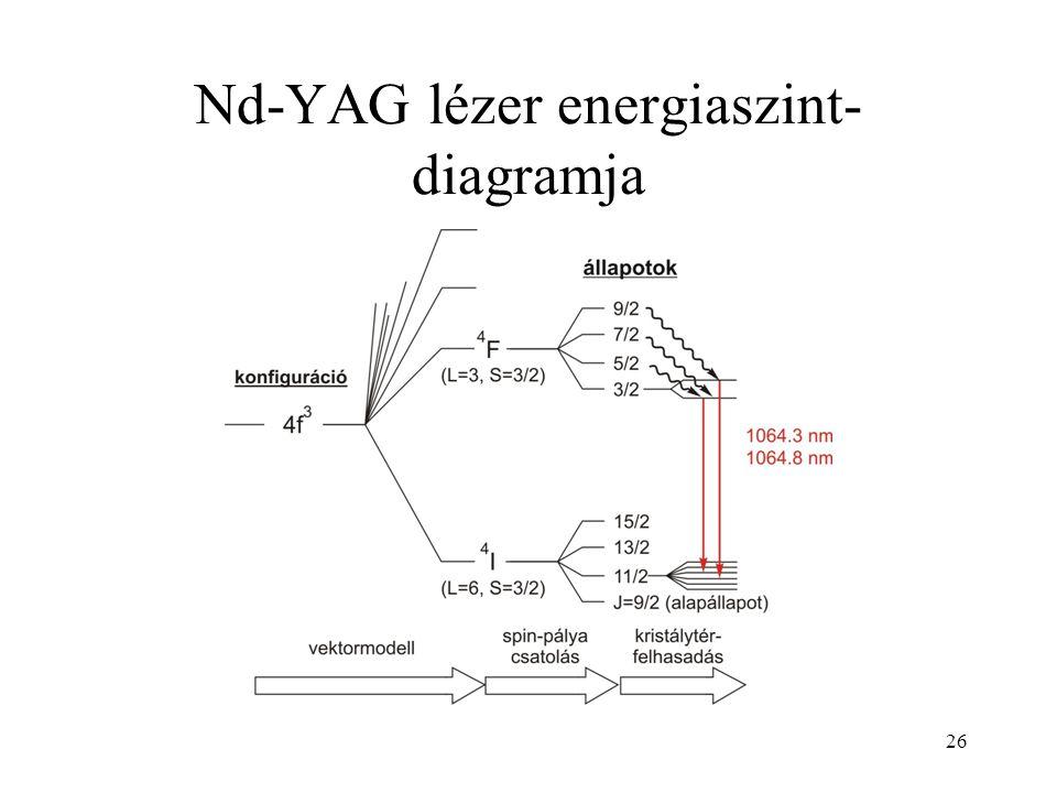 26 Nd-YAG lézer energiaszint- diagramja