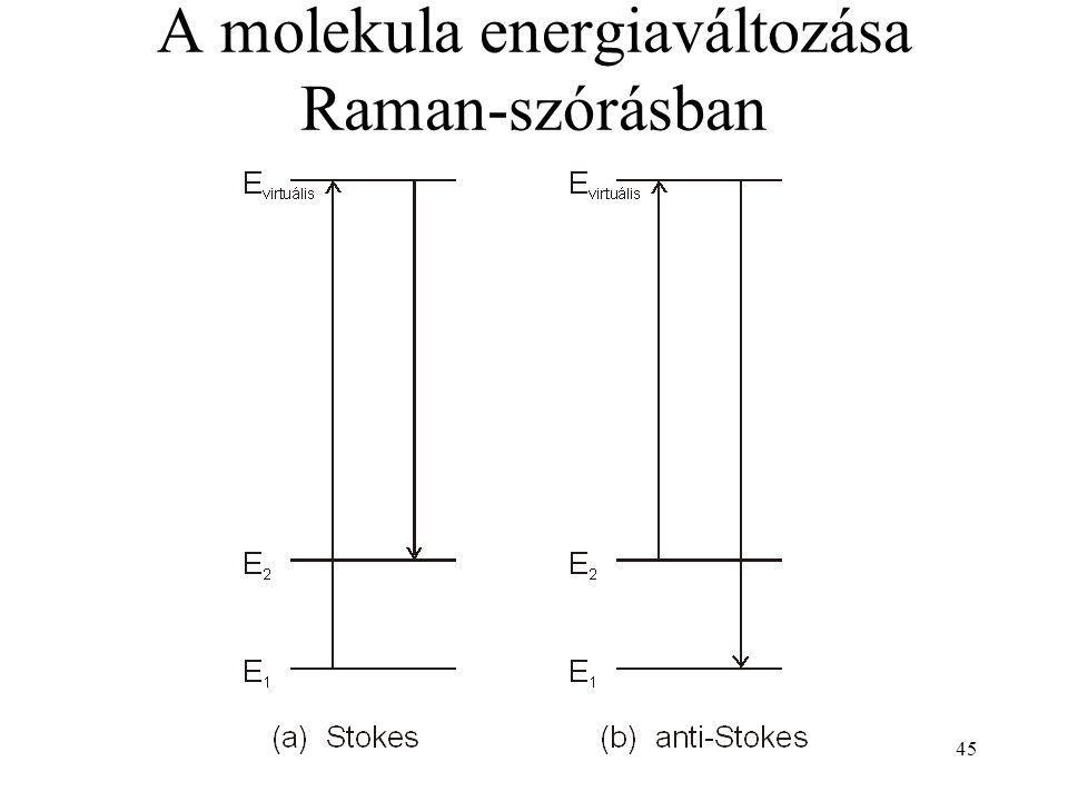 45 A molekula energiaváltozása Raman-szórásban