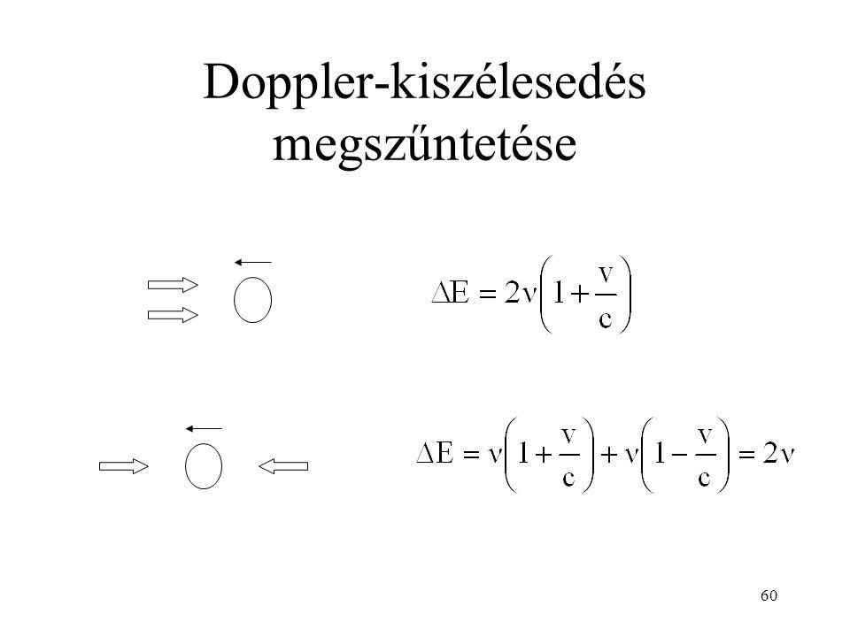 60 Doppler-kiszélesedés megszűntetése