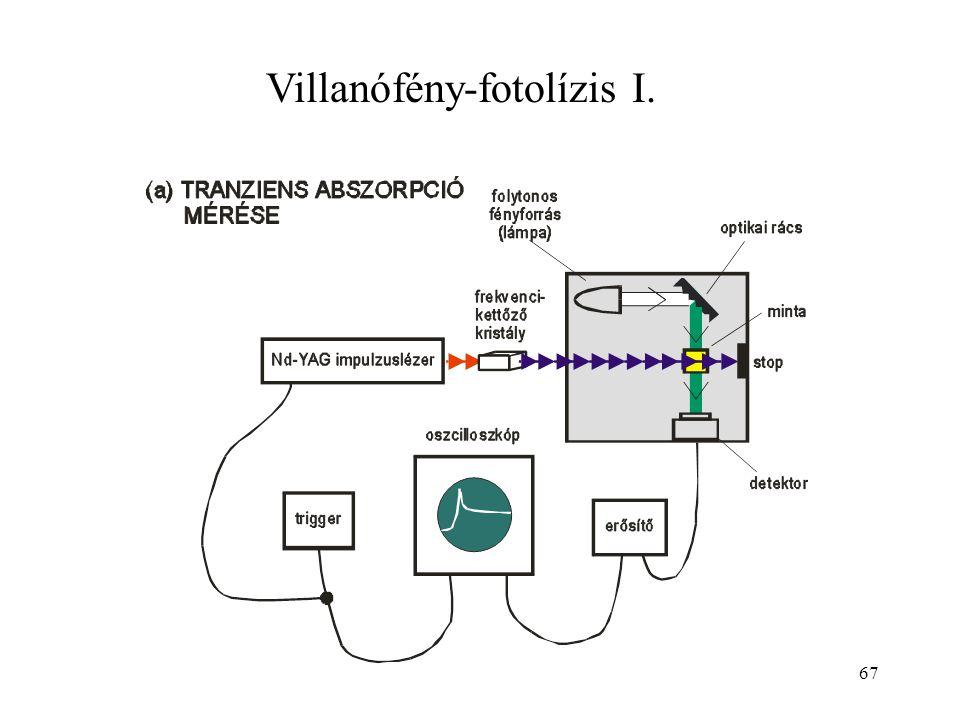 67 Villanófény-fotolízis I.