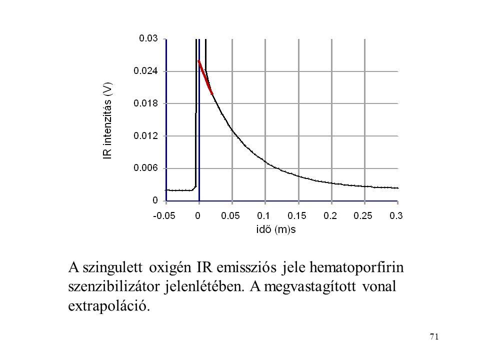 71 A szingulett oxigén IR emissziós jele hematoporfirin szenzibilizátor jelenlétében. A megvastagított vonal extrapoláció.