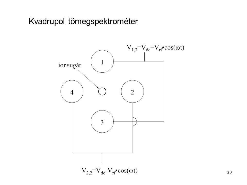 Kvadrupol tömegspektrométer 32