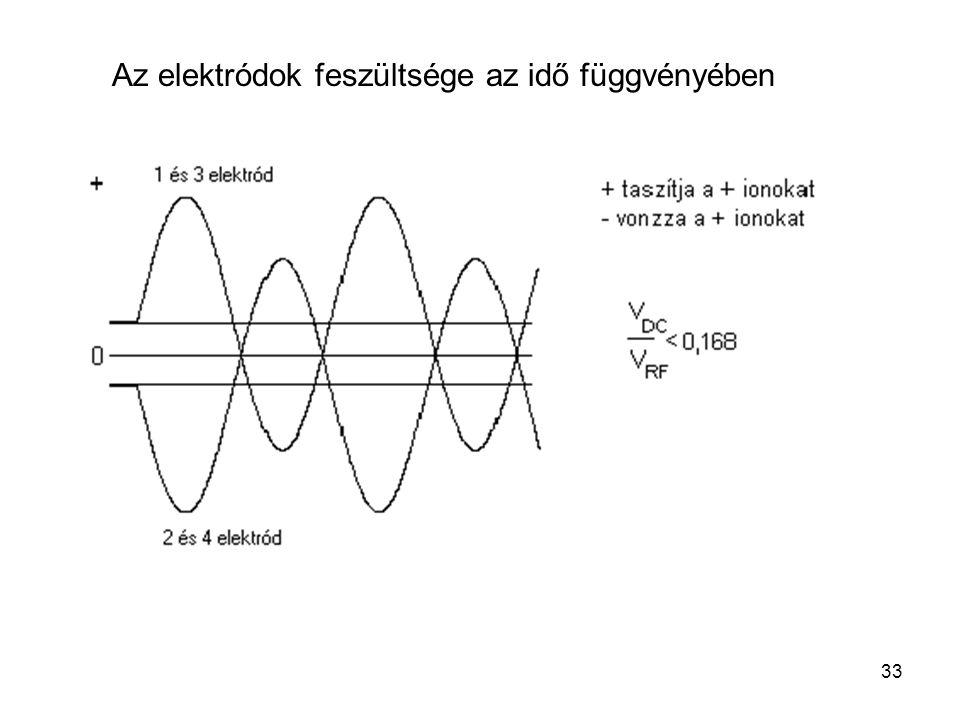 Az elektródok feszültsége az idő függvényében 33