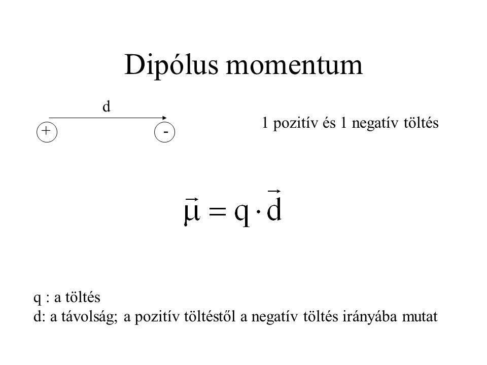 Dipólus momentum +- d 1 pozitív és 1 negatív töltés q : a töltés d: a távolság; a pozitív töltéstől a negatív töltés irányába mutat
