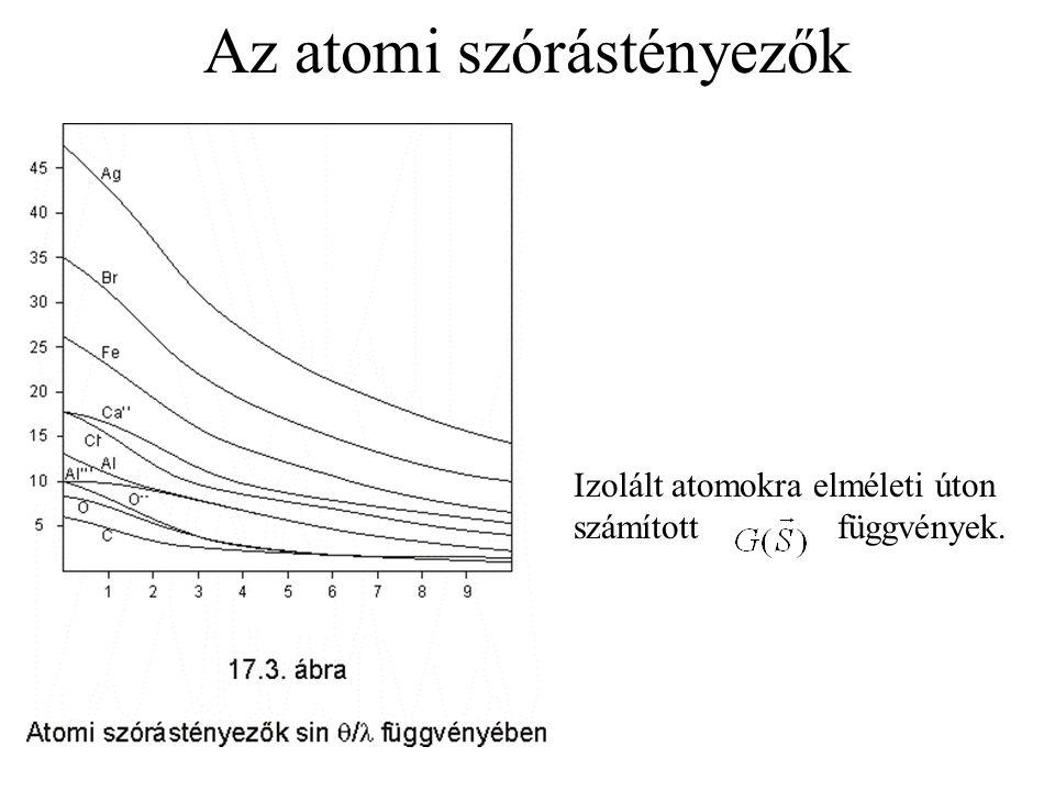 Az atomi szórástényezők Izolált atomokra elméleti úton számított függvények.