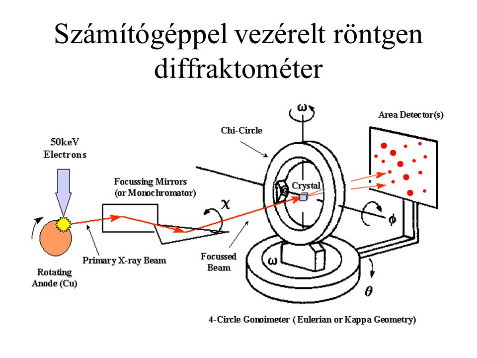Számítógéppel vezérelt röntgen diffraktométer