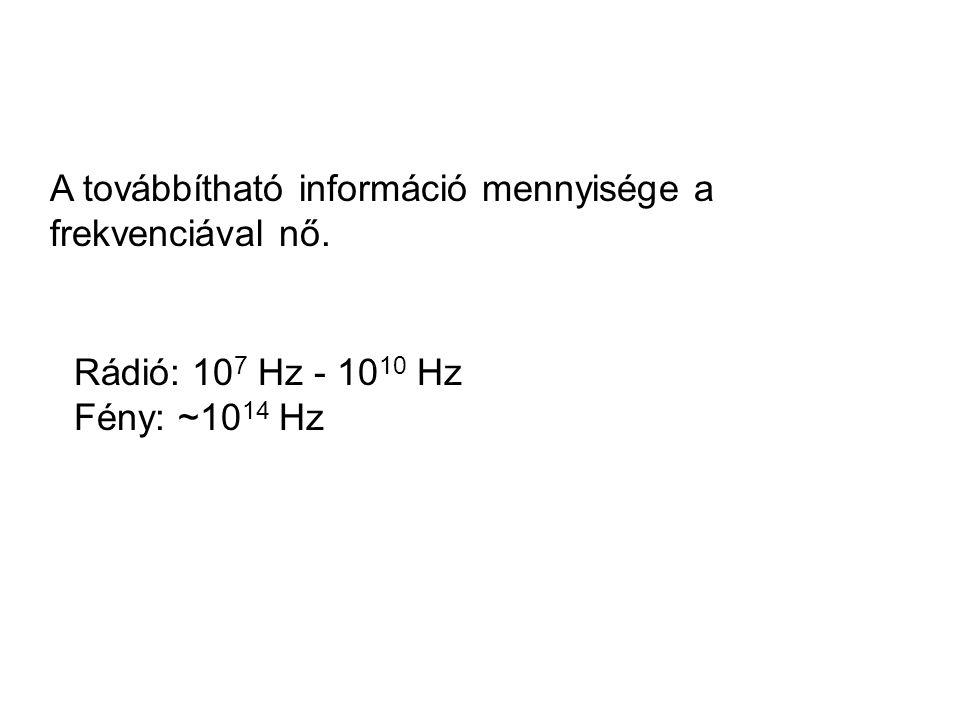A továbbítható információ mennyisége a frekvenciával nő. Rádió: 10 7 Hz - 10 10 Hz Fény: ~10 14 Hz