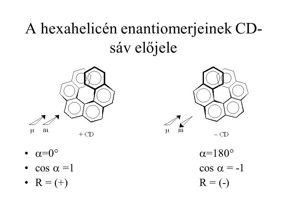 A hexahelicén enantiomerjeinek CD- sáv előjele  =0°  =180° cos  =1 cos  = -1 R = (+) R = (-)