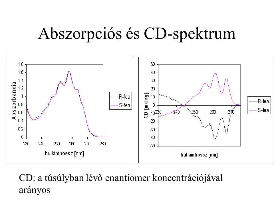 Abszorpciós és CD-spektrum CD: a túsúlyban lévő enantiomer koncentrációjával arányos