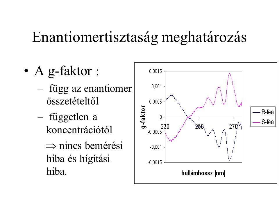 Enantiomertisztaság meghatározás A g-faktor : – függ az enantiomer összetételtől – független a koncentrációtól  nincs bemérési hiba és hígítási hiba.