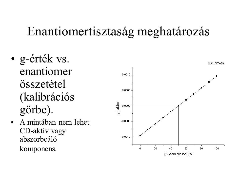 Enantiomertisztaság meghatározás g-érték vs. enantiomer összetétel (kalibrációs görbe). A mintában nem lehet CD-aktív vagy abszorbeáló komponens.