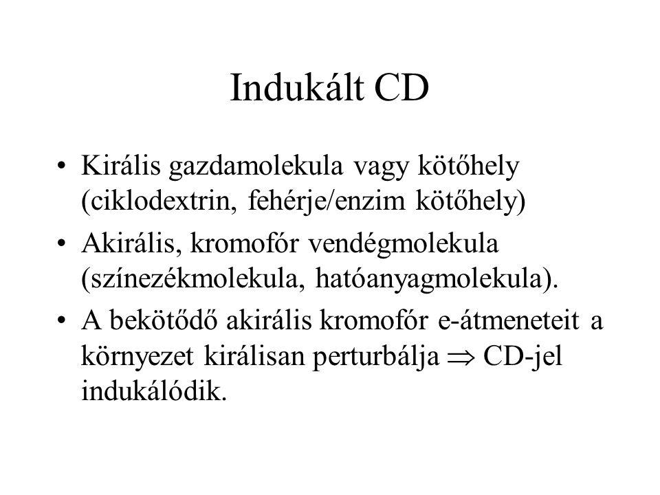 Indukált CD Királis gazdamolekula vagy kötőhely (ciklodextrin, fehérje/enzim kötőhely) Akirális, kromofór vendégmolekula (színezékmolekula, hatóanyagm