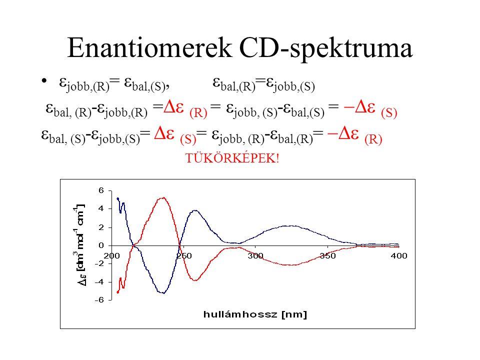 Enantiomerek CD-spektruma  jobb,(R) =  bal,(S),  bal,(R) =  jobb,(S)  bal, (R) -  jobb,(R) =  (R) =  jobb, (S) -  bal,(S) =  (S)  bal, (