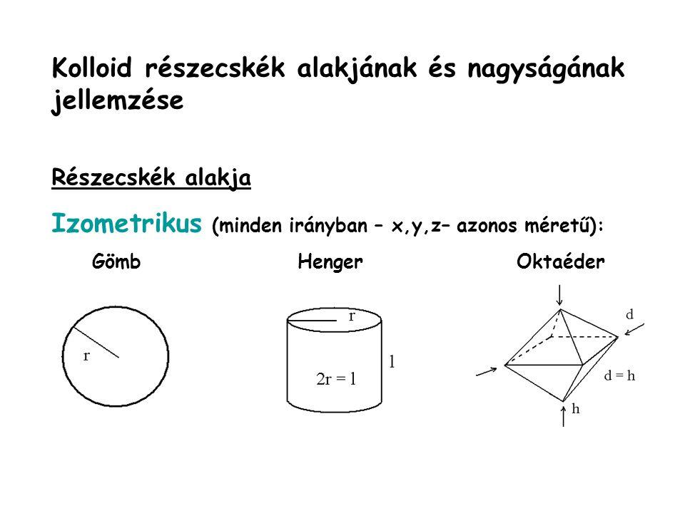 Kolloid részecskék alakjának és nagyságának jellemzése Részecskék alakja Izometrikus (minden irányban – x,y,z– azonos méretű): Gömb Henger Oktaéder