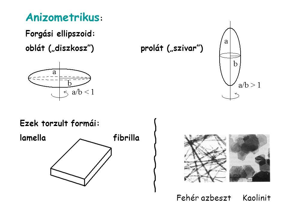"""Anizometrikus : Forgási ellipszoid: oblát (""""diszkosz )prolát (""""szivar ) Ezek torzult formái: lamella fibrilla Fehér azbeszt Kaolinit"""