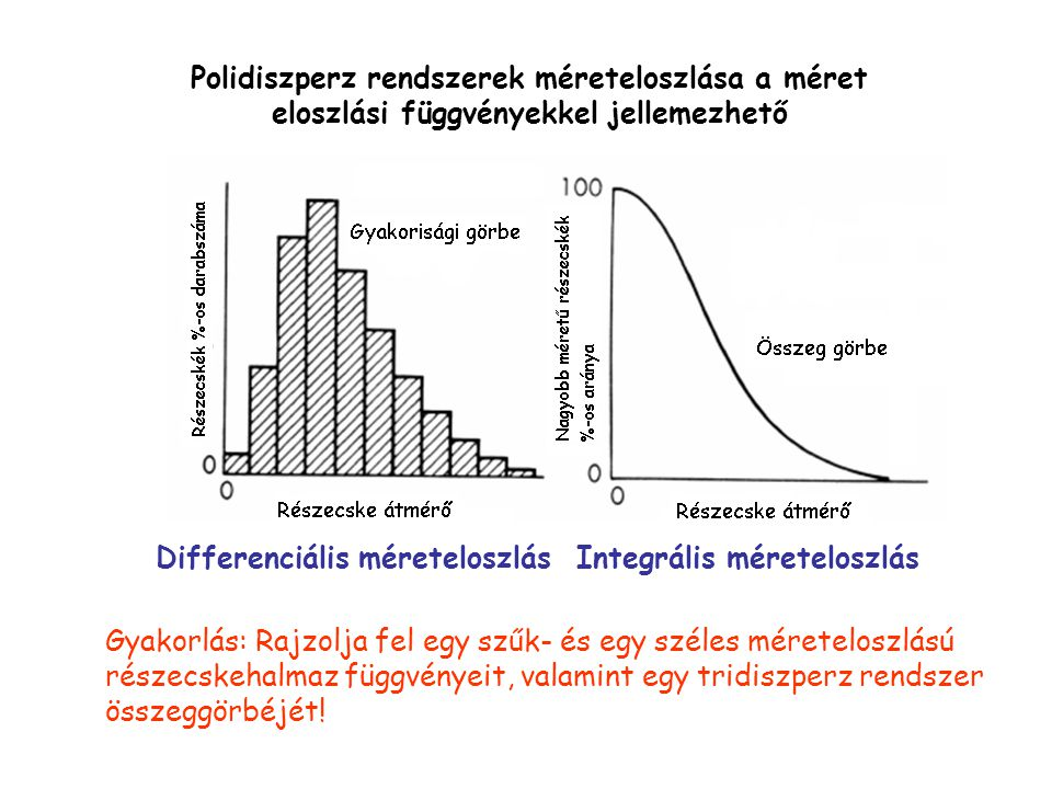 Polidiszperz rendszerek méreteloszlása a méret eloszlási függvényekkel jellemezhető Differenciális méreteloszlásIntegrális méreteloszlás Gyakorlás: Ra