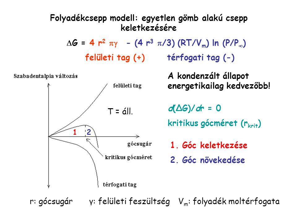 T = áll. d(ΔG)/dr = 0 kritikus gócméret (r krit ) Folyadékcsepp modell: egyetlen gömb alakú csepp keletkezésére  G = 4 r 2  - (4 r 3  /3) (RT/V m