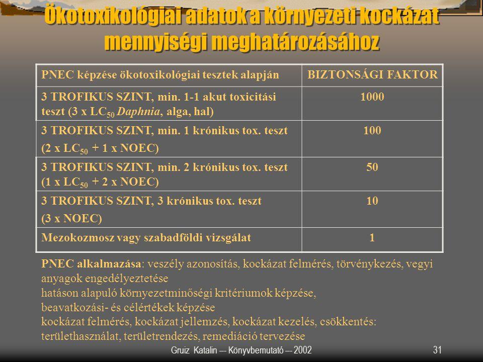 Gruiz Katalin –- Könyvbemutató –- 200231 Ökotoxikológiai adatok a környezeti kockázat mennyiségi meghatározásához PNEC képzése ökotoxikológiai tesztek