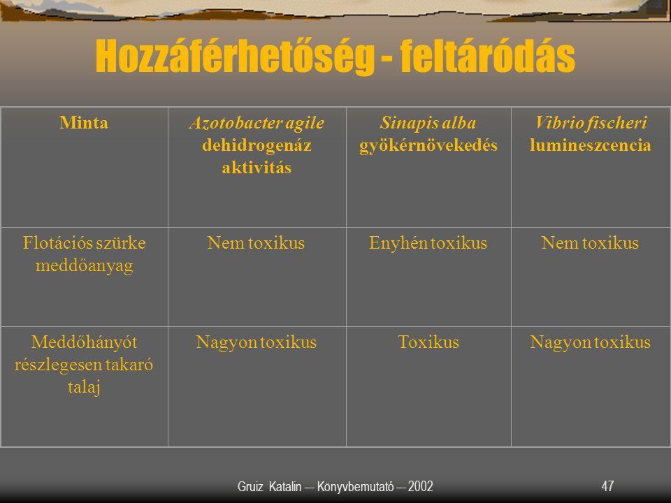 Gruiz Katalin –- Könyvbemutató –- 200247 Minta Azotobacter agile dehidrogenáz aktivitás Sinapis alba gyökérnövekedés Vibrio fischeri lumineszcencia Fl