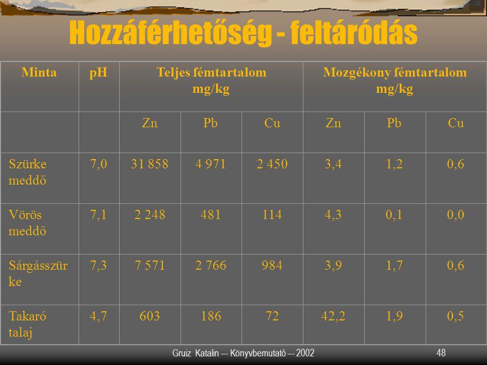 Gruiz Katalin –- Könyvbemutató –- 200248 MintapHTeljes fémtartalom mg/kg Mozgékony fémtartalom mg/kg ZnPbCuZnPbCu Szürke meddő 7,031 8584 9712 4503,41