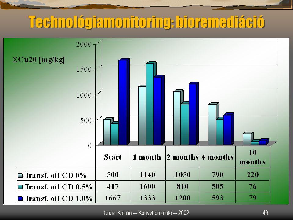 Gruiz Katalin –- Könyvbemutató –- 200249 Technológiamonitoring: bioremediáció