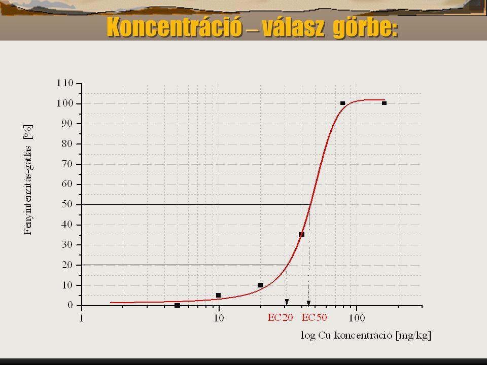 Gruiz Katalin –- Könyvbemutató –- 200210 Vibrio fischeri luminobaktérium tenyészete FMNH 2 + O 2 + RCHO luciferáz enzim h (490 nm) + FMN + H 2 O + RCOOH FMNH 2 : redukált flavin-mononukleotid, RCHO: luciferin: hosszúláncú aldehid: fénykibocsátó