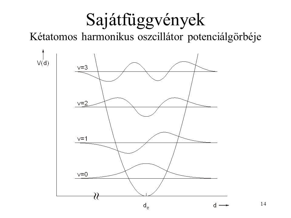 Sajátfüggvények Kétatomos harmonikus oszcillátor potenciálgörbéje 14