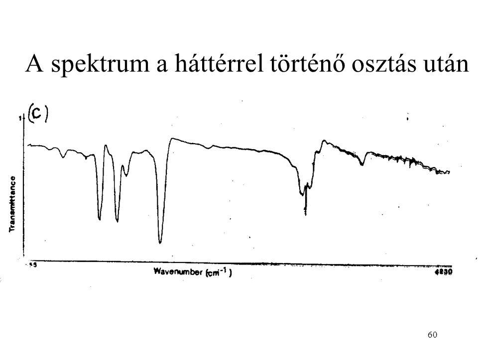 A spektrum a háttérrel történő osztás után 60
