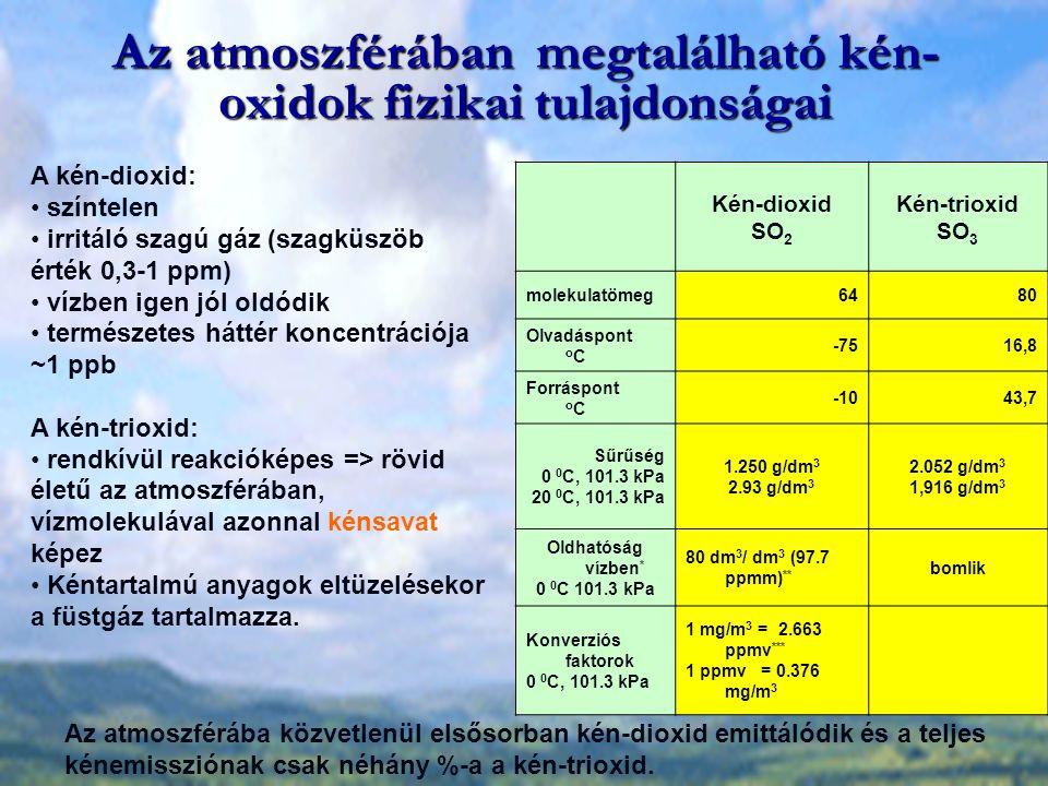 Az atmoszférában megtalálható kén- oxidok fizikai tulajdonságai Kén-dioxid SO 2 Kén-trioxid SO 3 molekulatömeg6480 Olvadáspont o C -7516,8 Forráspont