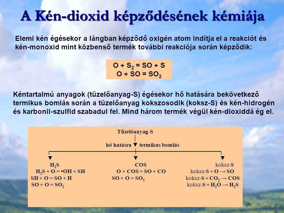 A Kén-dioxid képződésének kémiája O + S 2 = SO + S O + SO = SO 2 Tüzelőanyag-S │ hő hatásra ▼ termikus bomlás ┌─────────────────────┼─────────────────