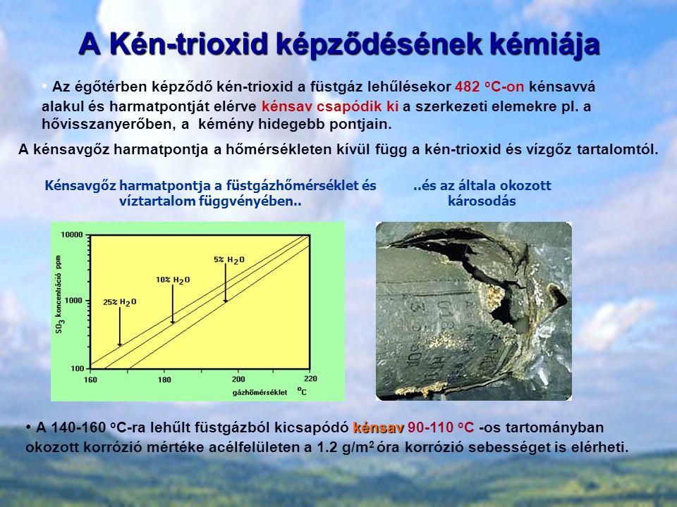 A Kén-trioxid képződésének kémiája kénsav A 140-160 o C-ra lehűlt füstgázból kicsapódó kénsav 90-110 o C -os tartományban okozott korrózió mértéke acé