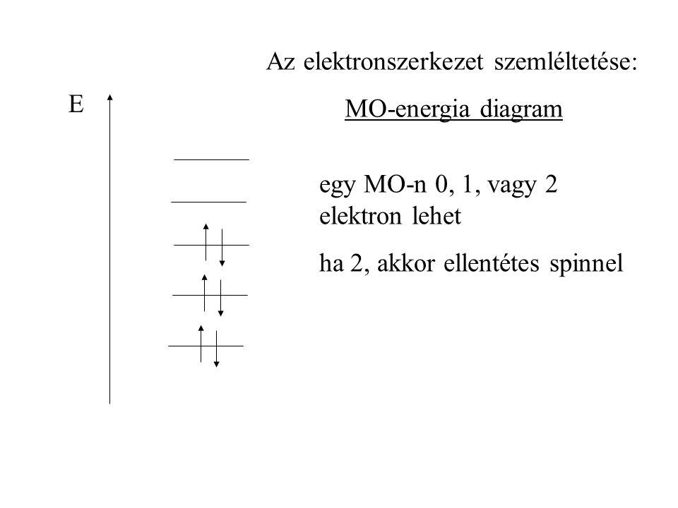egy MO-n 0, 1, vagy 2 elektron lehet ha 2, akkor ellentétes spinnel E Az elektronszerkezet szemléltetése: MO-energia diagram